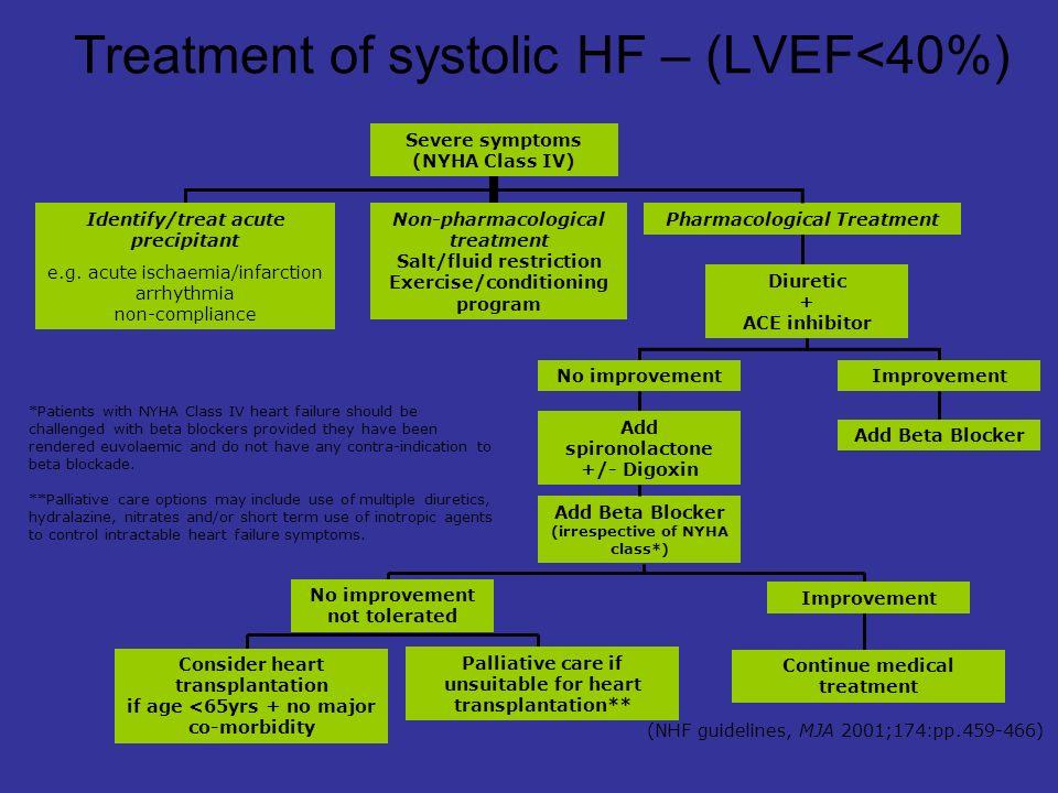 CHARM-Overall CV death or CHF hosp.