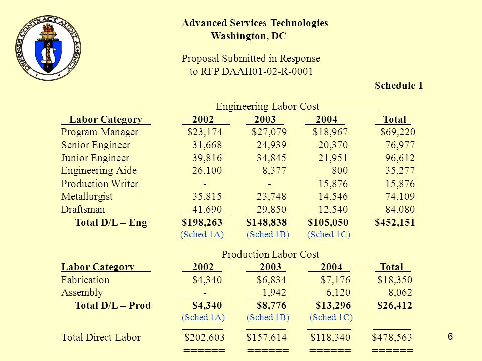 5 Advanced Services Technologies Washington, DC Proposal Submitted in Response to RFP DAAH01-02-R-0001 Element of Cost Amount Reference Engineering Labor $452,151Schedule 1 Production Labor 26,412Schedule 1 Direct Labor 56.7% 271,345Schedule 2 Material 113,175Schedule 3 Material Handling 5.0% 5,659Schedule 4 Subtotal $868, % 69,499Schedule 5 Estimated Cost $938, % 93,824* Total Price$1,032,065 ======== *Contractors can negotiate profit with the contracting officer.