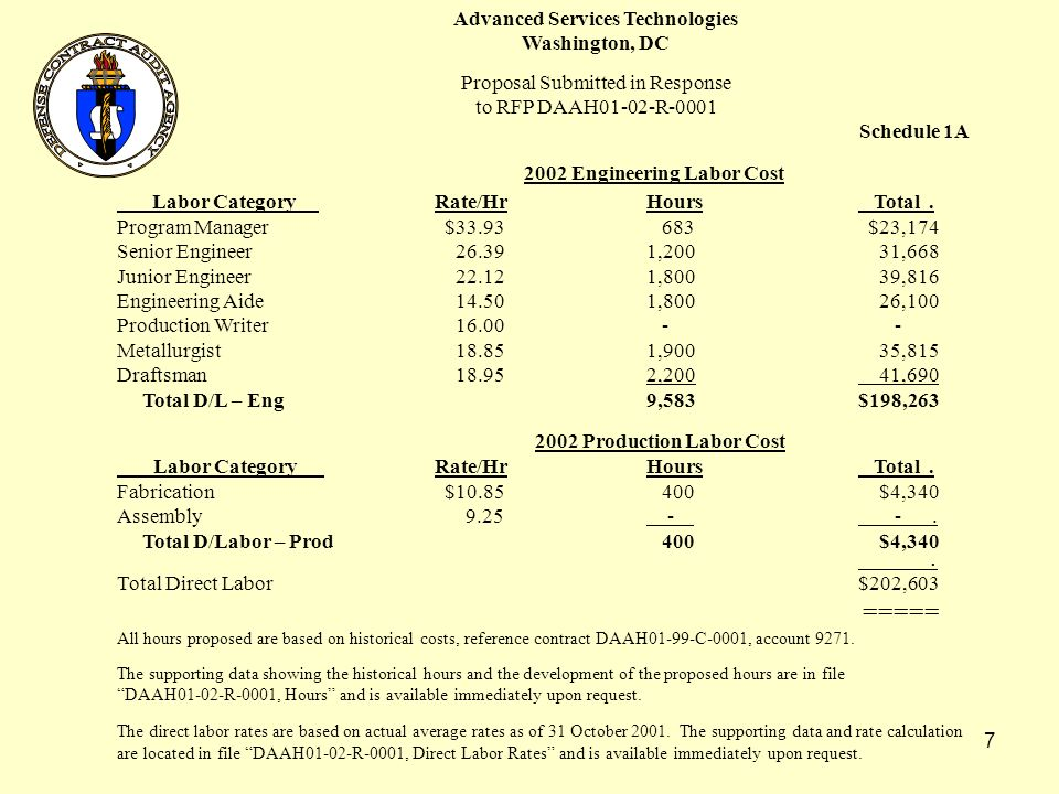6 Advanced Services Technologies Washington, DC Proposal Submitted in Response to RFP DAAH01-02-R-0001 Schedule 1 Engineering Labor Cost Labor Category 2002 2003 2004 Total Program Manager $23,174 $27,079 $18,967 $69,220 Senior Engineer 31,668 24,939 20,370 76,977 Junior Engineer 39,816 34,845 21,951 96,612 Engineering Aide 26,100 8,377 800 35,277 Production Writer - - 15,876 15,876 Metallurgist 35,815 23,748 14,546 74,109 Draftsman 41,690 29,850 12,540 84,080 Total D/L – Eng$198,263 $148,838 $105,050$452,151 (Sched 1A) (Sched 1B) (Sched 1C) Production Labor Cost Labor Category 2002 2003 2004 Total Fabrication $4,340 $6,834 $7,176 $18,350 Assembly - 1,942 6,120 8,062 Total D/L – Prod $4,340 $8,776 $13,296 $26,412 (Sched 1A) (Sched 1B) (Sched 1C) Total Direct Labor $202,603 $157,614 $118,340 $478,563 ====== ====== ====== ======