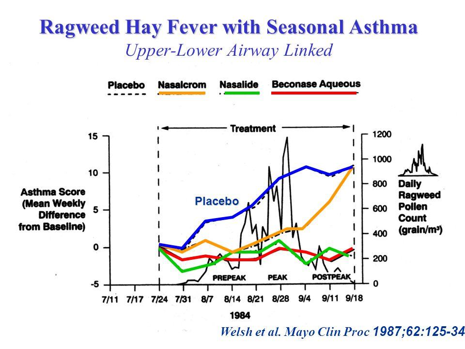 Ragweed Hay Fever with Seasonal Asthma Ragweed Hay Fever with Seasonal Asthma Upper-Lower Airway Linked Placebo Welsh et al. Mayo Clin Proc 1987;62:12