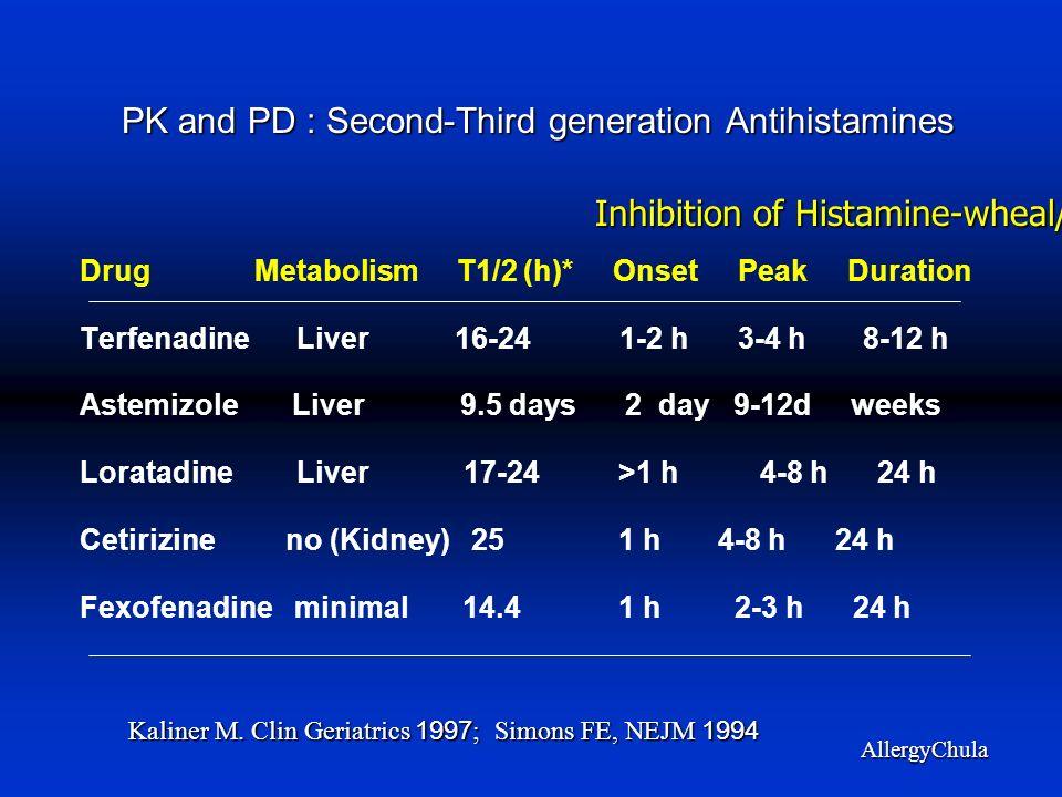 PK and PD : Second-Third generation Antihistamines Drug Metabolism T1/2 (h)* Onset Peak Duration Terfenadine Liver 16-24 1-2 h 3-4 h 8-12 h Astemizole