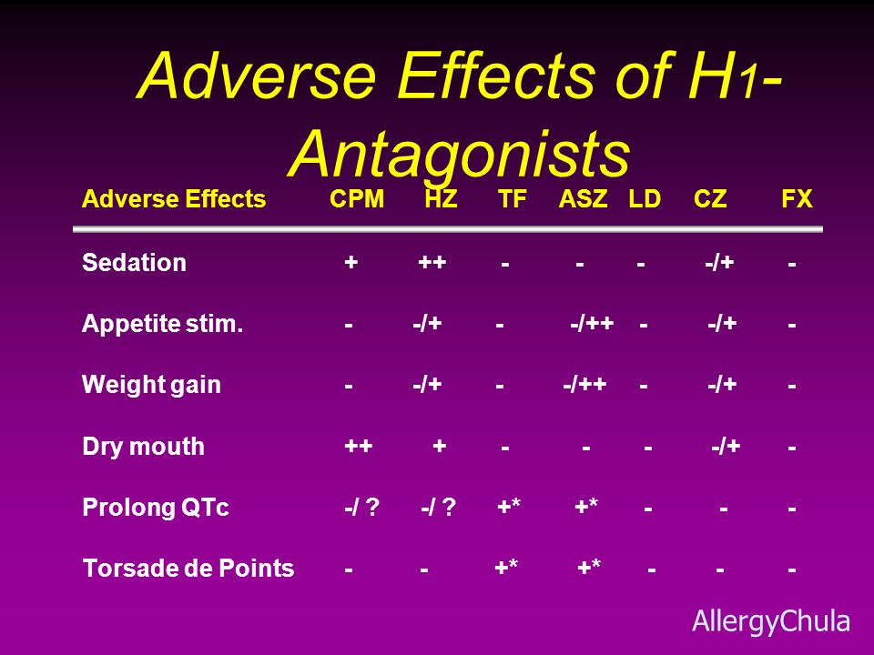 Adverse Effects of H 1 - Antagonists Adverse Effects CPM HZ TF ASZ LD CZ FX Sedation + ++ - - - -/+ - Appetite stim. - -/+ - -/++ - -/+ - Weight gain