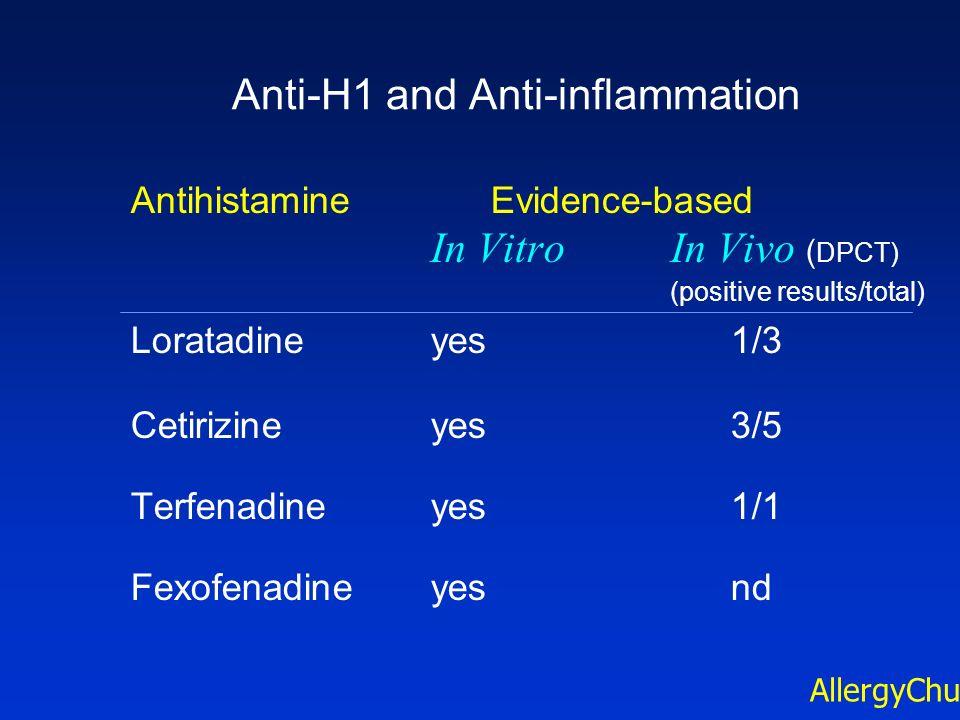 Anti-H1 and Anti-inflammation AntihistamineEvidence-based In VitroIn Vivo ( DPCT) (positive results/total) Loratadineyes1/3 Cetirizineyes3/5 Terfenadi