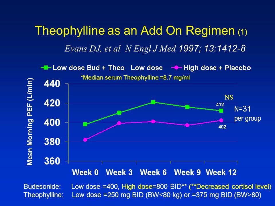Theophylline as an Add On Regimen (1) Evans DJ, et al N Engl J Med 1997; 13:1412-8 NS N=31 per group Budesonide: Low dose =400, High dose=800 BID** (*