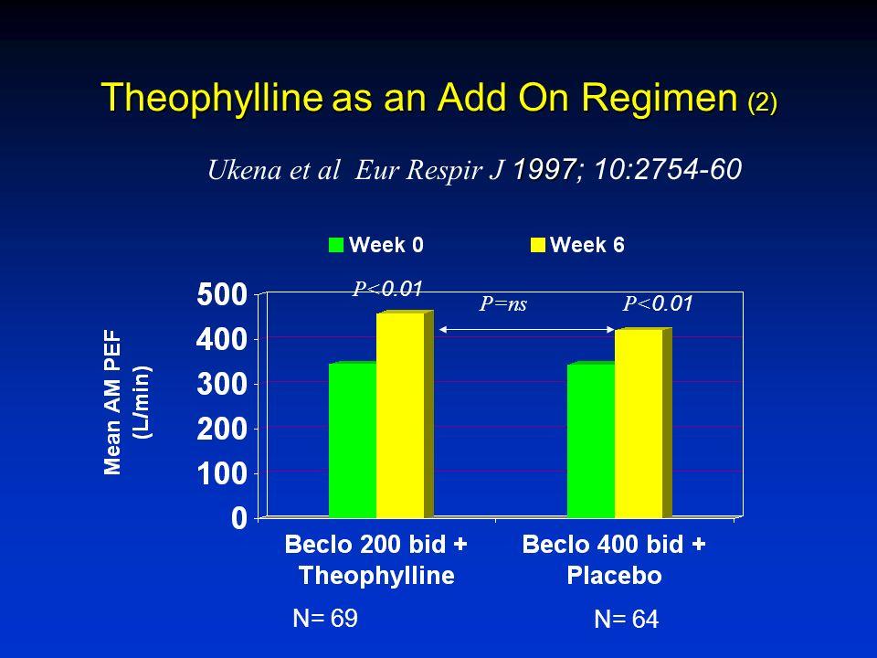 Theophylline as an Add On Regimen (2) 1997 Ukena et al Eur Respir J 1997; 10:2754-60 P<0.01 P=ns N= 69 N= 64