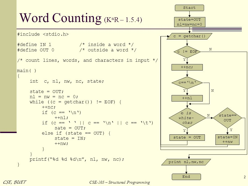 CSE-105 – Structured Programming CSE, BUET 2 Word Counting (K n R – 1.5.4) #include #define IN 1/* inside a word */ #define OUT 0/* outside a word */
