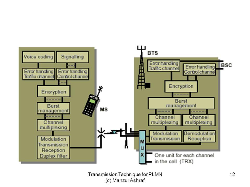 Transmission Technique for PLMN (c) Manzur Ashraf 12