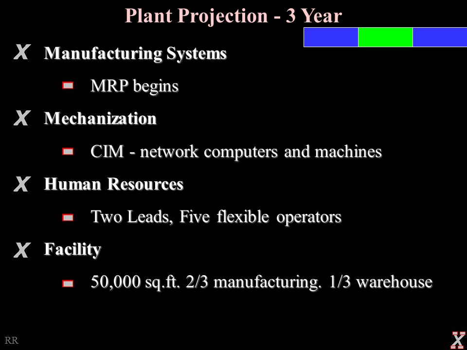 Plant Projection - 1 Year Manufacturing Systems Little JIT - Schedule inventory, Ensure resources, followed by Kanban Mechanization CAD & CAM, Combine some operations Human Resources Five flexible operators Facility 50,000 sq.ft.