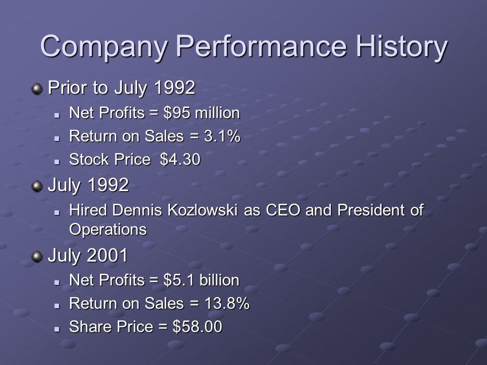 Economic Outcomes Pre Kozlowski: Stock - $4.30 per share Ten years later: Stock - $58 per share Post Kozlowski: Stock – $16.05 per share