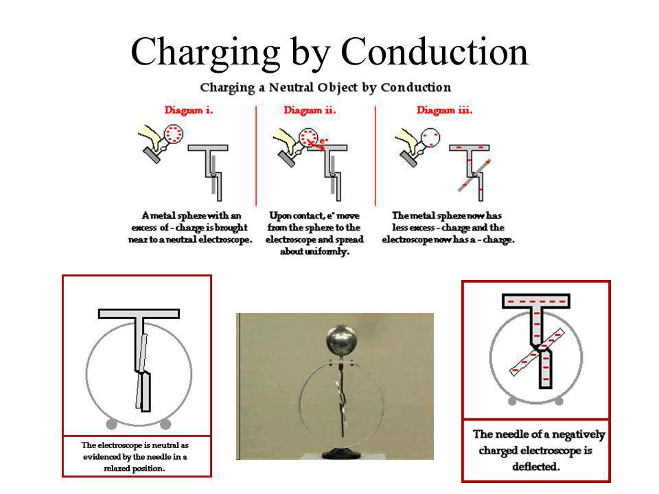 Charging by Friction When two different insulators are rubbed together, electrons can be transferred from one insulator to the other. The body which h