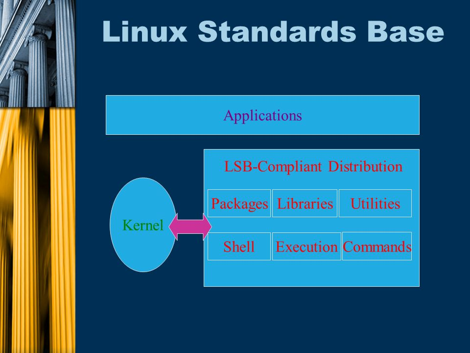Linux Standards Base Applications Kernel Packages ShellExecution Libraries Commands Utilities LSB-Compliant Distribution