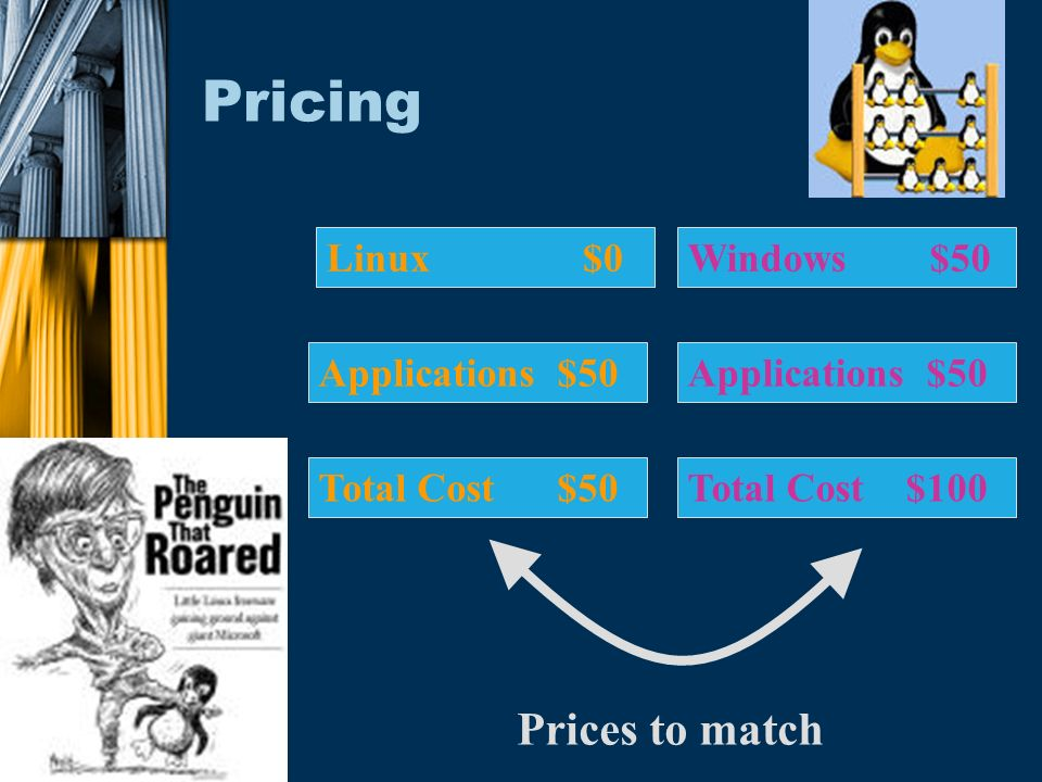 Pricing Linux $0 Applications $50 Total Cost $50Total Cost $100 Applications $50 Windows $50 Prices to match