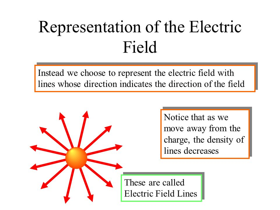 Representation of the Electric Field It would be difficult to represent the electric field by drawing vectors whose direction was the direction of the