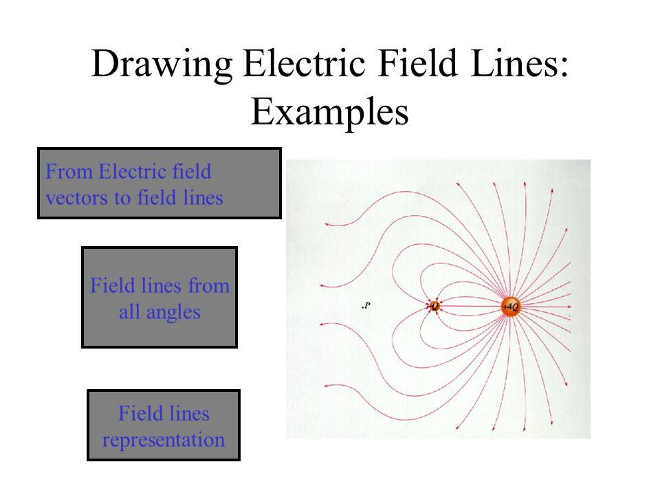 Field lines for a conductor