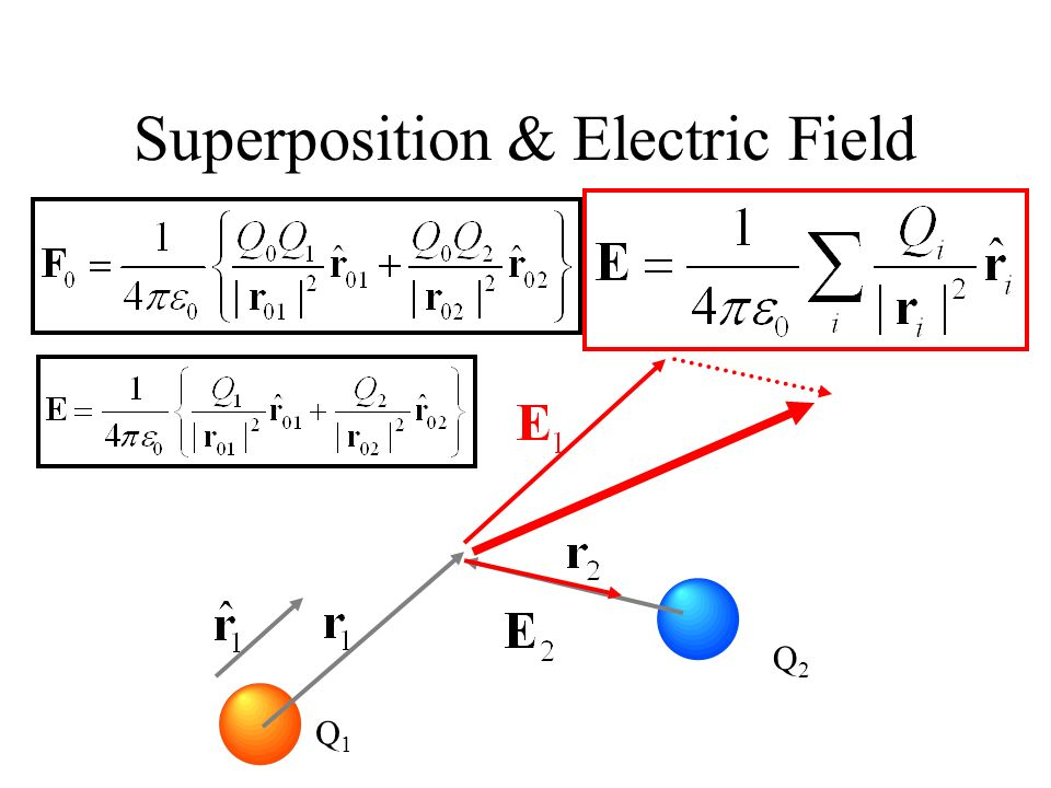 Superposition & Electric Field