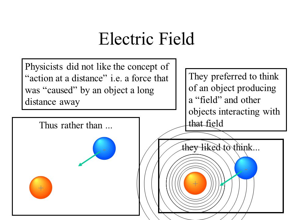 Electric Field Physicists did not like the concept of action at a distance i.e.