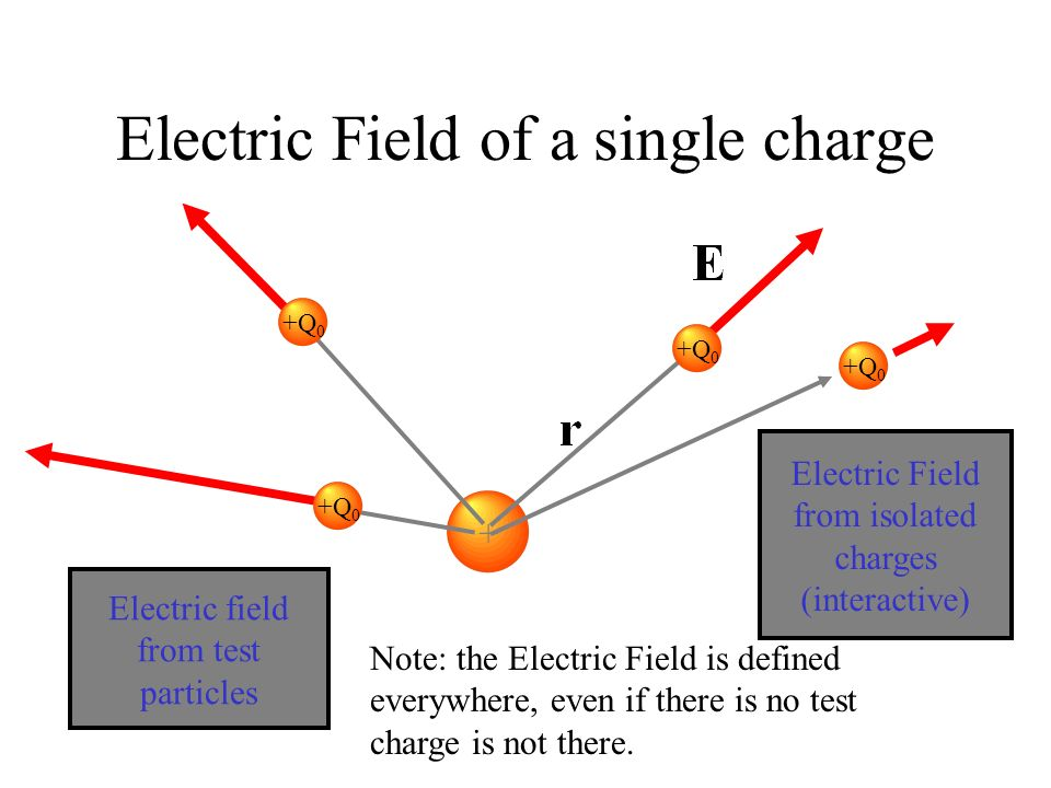 +Q 0 Electric Field Electric Field E is defined as the force acting on a test particle divided by the charge of that test particle Thus Electric Field from a single charge is Q