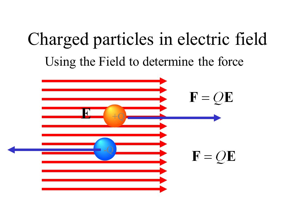 Electric Field of a single charge + +Q 0 Note: the Electric Field is defined everywhere, even if there is no test charge is not there.
