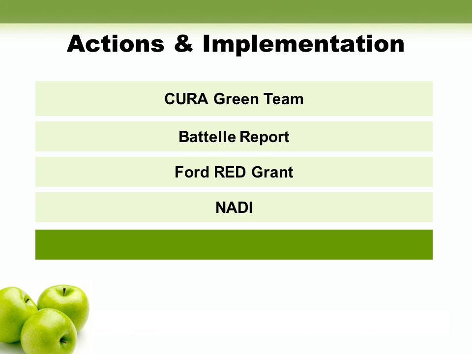 Actions & Implementation CURA Green Team Battelle Report Ford RED Grant NADI