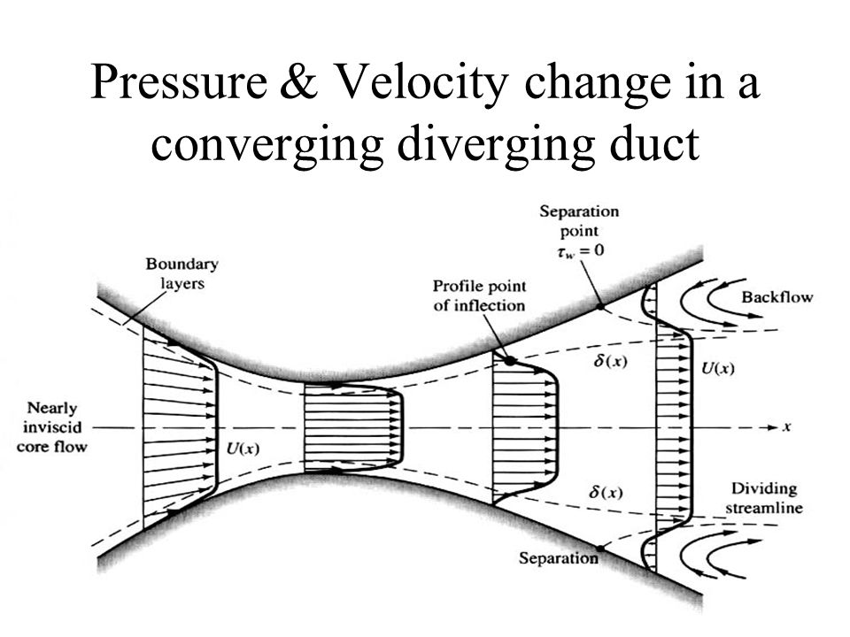 Pressure & Velocity change in a converging diverging duct
