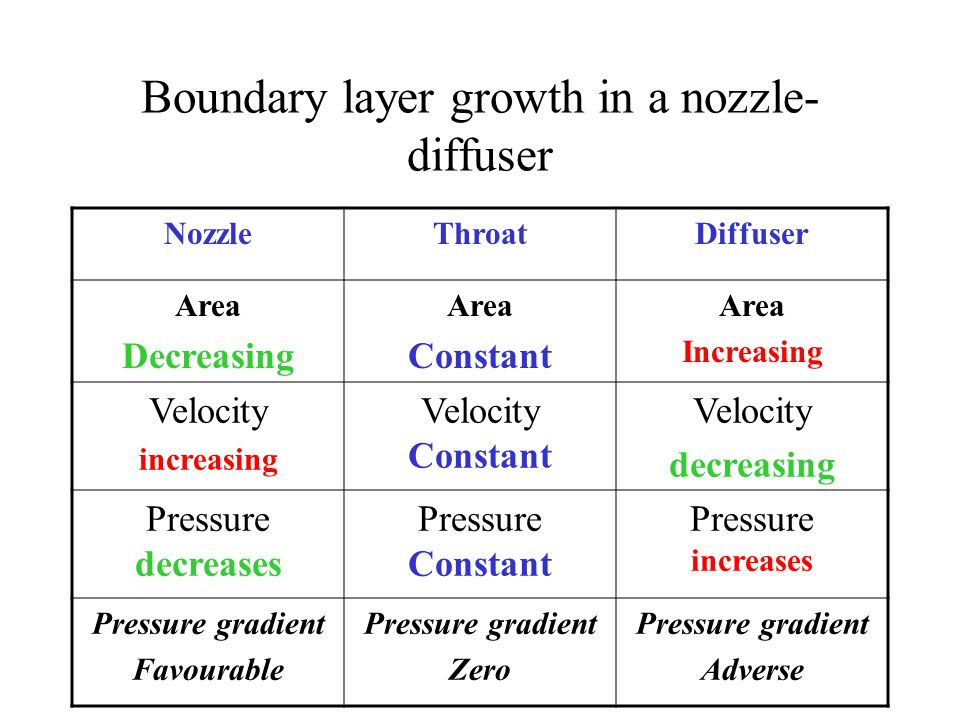 Boundary layer growth in a nozzle- diffuser NozzleThroatDiffuser Area Decreasing Area Constant Area Increasing Velocity increasing Velocity Constant V