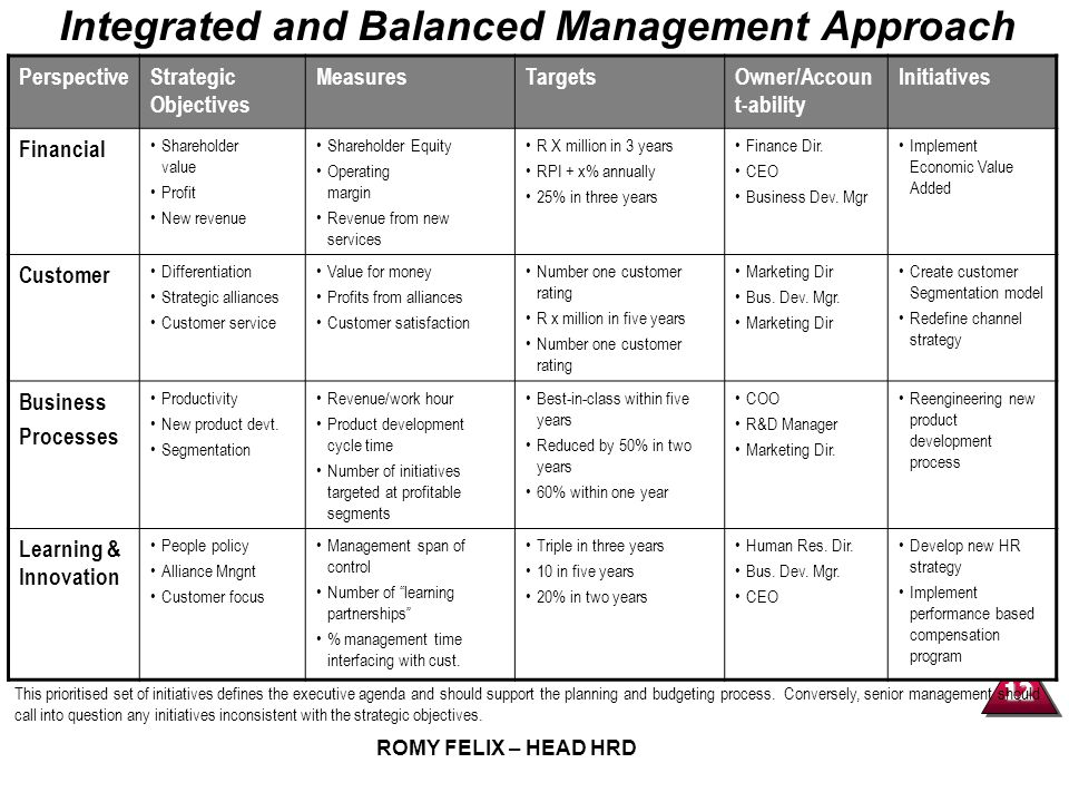 12 ROMY FELIX – HEAD HRD Integrated and Balanced Management Approach PerspectiveStrategic Objectives MeasuresTargetsOwner/Accoun t-ability Initiatives