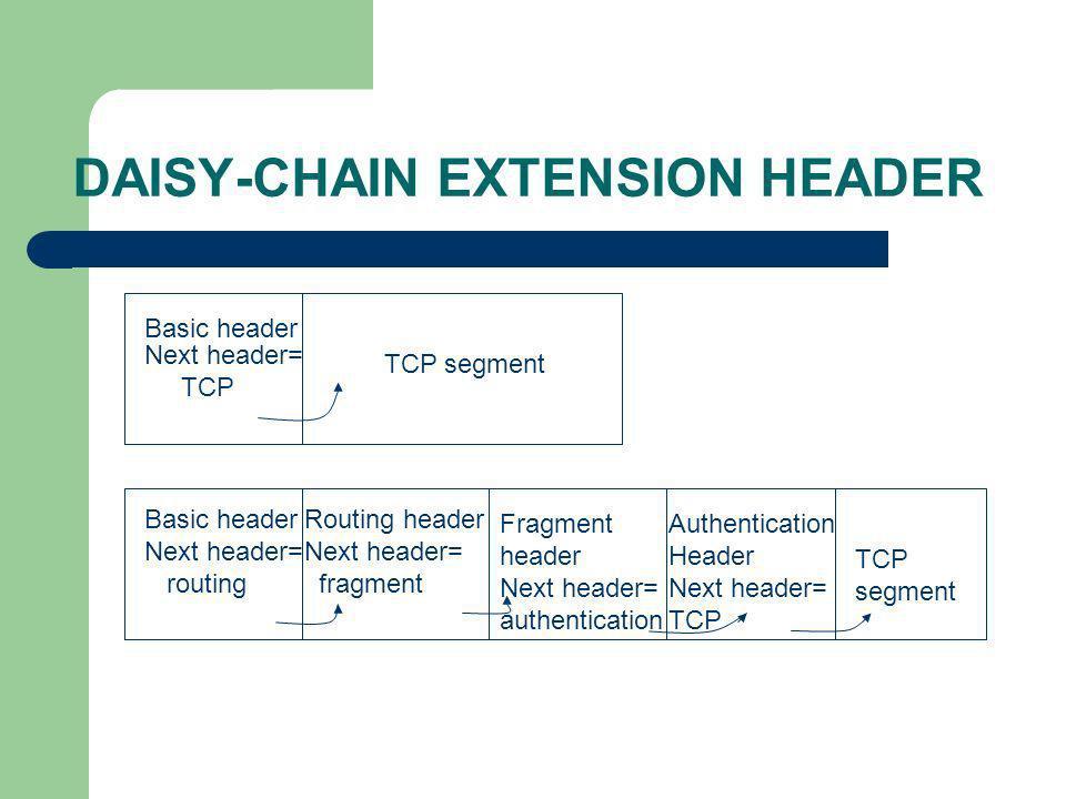 DAISY-CHAIN EXTENSION HEADER Basic header Next header= TCP TCP segment Basic header Next header= routing Routing header Next header= fragment Fragment