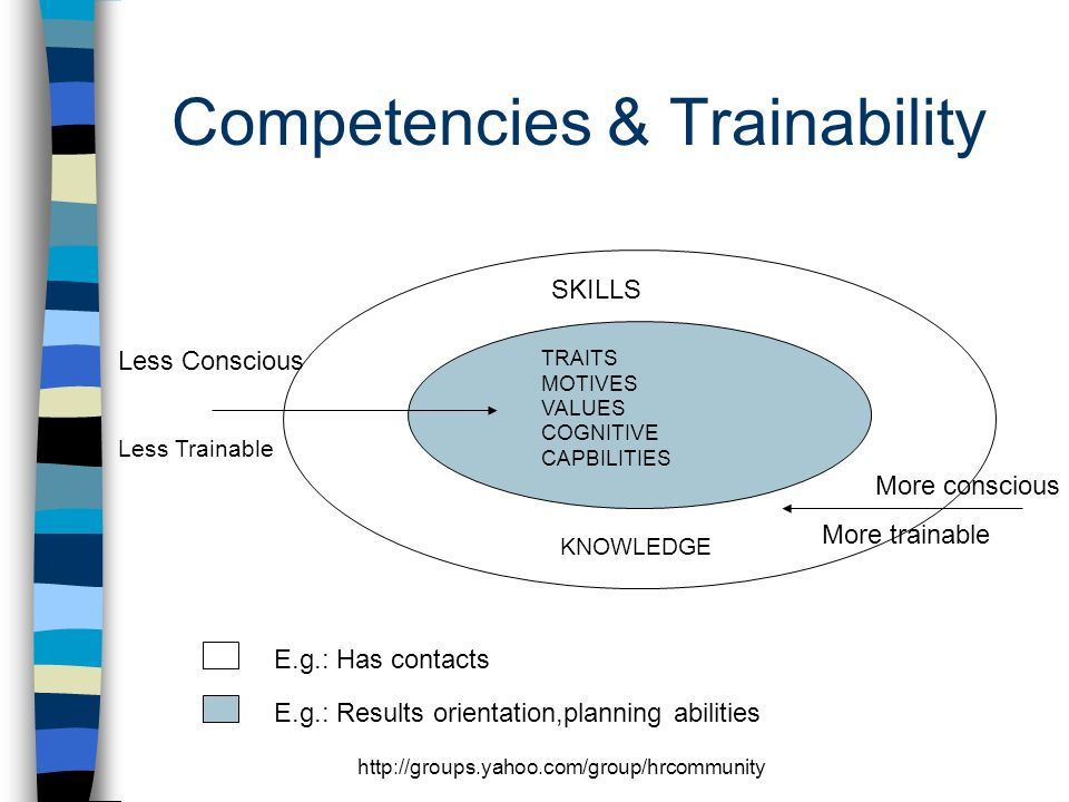 http://groups.yahoo.com/group/hrcommunity Competencies & Trainability TRAITS MOTIVES VALUES COGNITIVE CAPBILITIES SKILLS KNOWLEDGE More conscious More trainable Less Conscious Less Trainable E.g.: Has contacts E.g.: Results orientation,planning abilities
