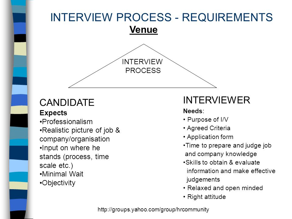 http://groups.yahoo.com/group/hrcommunity INTERVIEW PROCESS - REQUIREMENTS Venue INTERVIEW PROCESS CANDIDATE Expects Professionalism Realistic picture of job & company/organisation Input on where he stands (process, time scale etc.) Minimal Wait Objectivity INTERVIEWER Needs: Purpose of I/V Agreed Criteria Application form Time to prepare and judge job and company knowledge Skills to obtain & evaluate information and make effective judgements Relaxed and open minded Right attitude