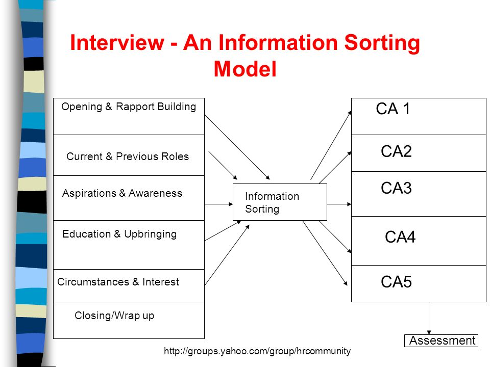 http://groups.yahoo.com/group/hrcommunity Interview - An Information Sorting Model Opening & Rapport Building Current & Previous Roles Aspirations & Awareness Education & Upbringing Circumstances & Interest Closing/Wrap up CA 1 CA2 CA3 CA4 CA5 Information Sorting Assessment
