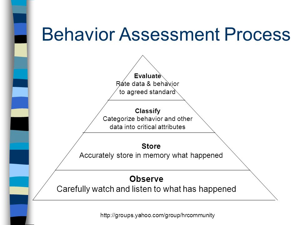 http://groups.yahoo.com/group/hrcommunity Behavior Assessment Process Observe Carefully watch and listen to what has happened Store Accurately store in memory what happened Classify Categorize behavior and other data into critical attributes Evaluate Rate data & behavior to agreed standard