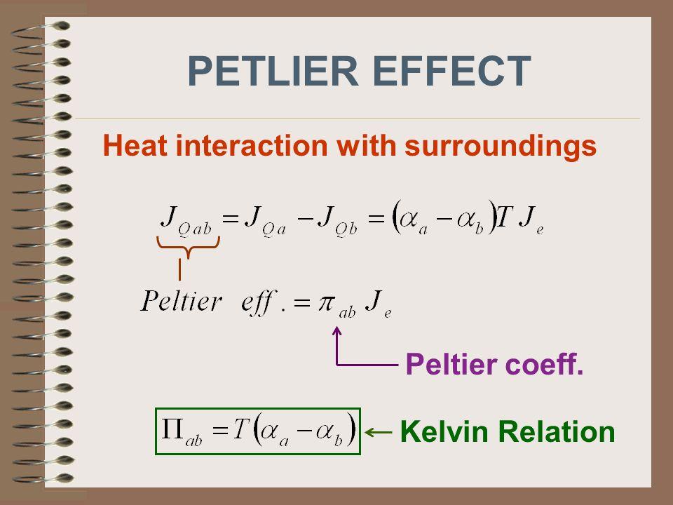 PETLIER EFFECT Heat interaction with surroundings Peltier coeff. Kelvin Relation