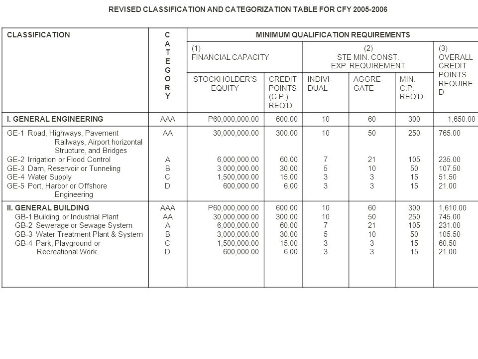 REVISED CLASSIFICATION AND CATEGORIZATION TABLE FOR CFY 2005-2006 CLASSIFICATIONCATEGORYCATEGORY MINIMUM QUALIFICATION REQUIREMENTS (1) FINANCIAL CAPA