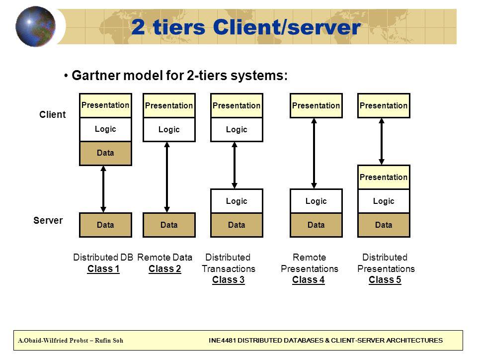 2 tiers Client/server Gartner model for 2-tiers systems: Presentation Logic Data Presentation Logic Data Presentation Logic Data Presentation Logic Da