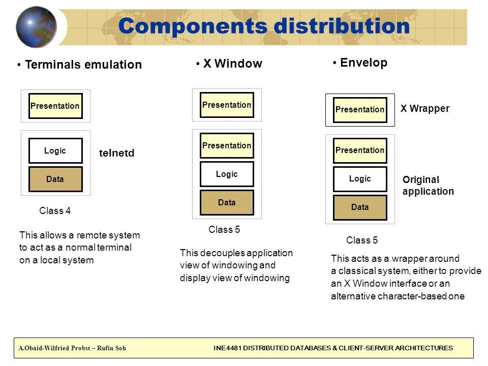 Components distribution Envelop Presentation Logic Data Presentation Original application X Wrapper Terminals emulation Presentation Logic Data telnet