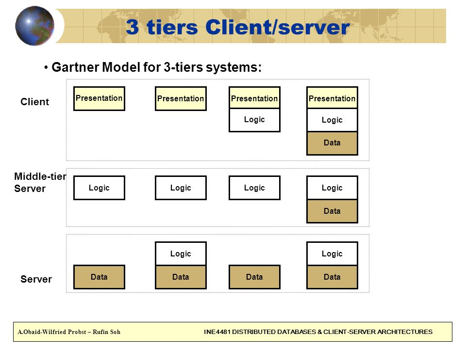 3 tiers Client/server Gartner Model for 3-tiers systems: Client Middle-tier Server Presentation Logic Data Presentation Logic Data Logic Presentation