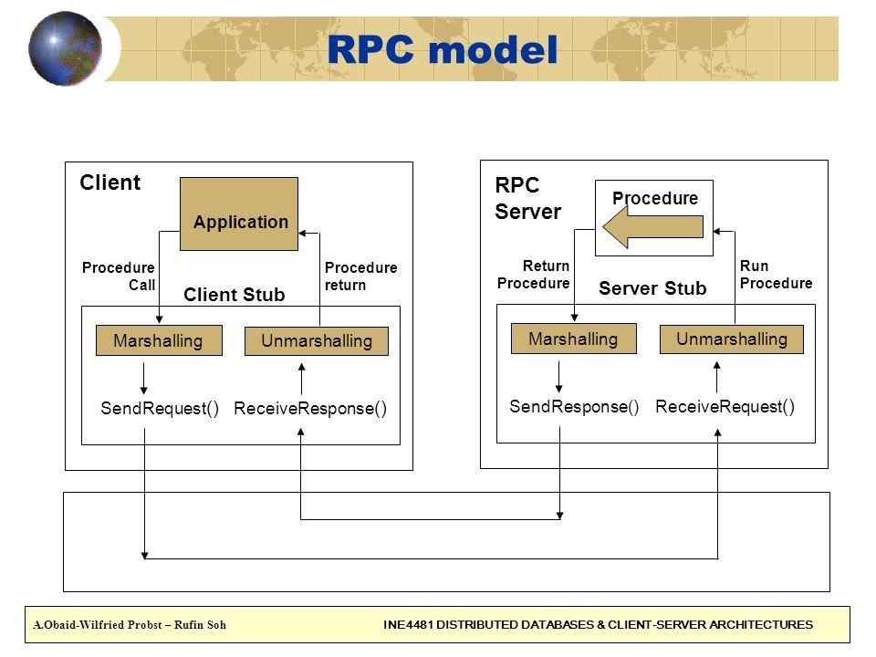 RPC model Marshalling Unmarshalling SendRequest () ReceiveResponse () Application Procedure Call Procedure return Marshalling Unmarshalling SendRespon
