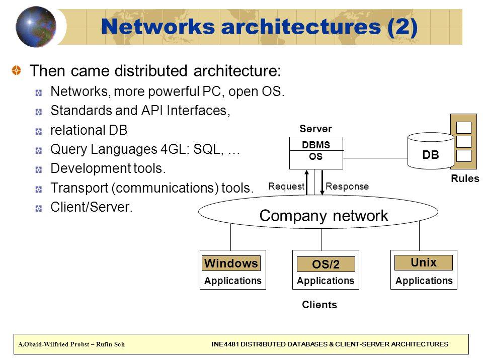 CONTENT (2) 1.Networks architectures 2.Client/Server Client/Server Model Client.