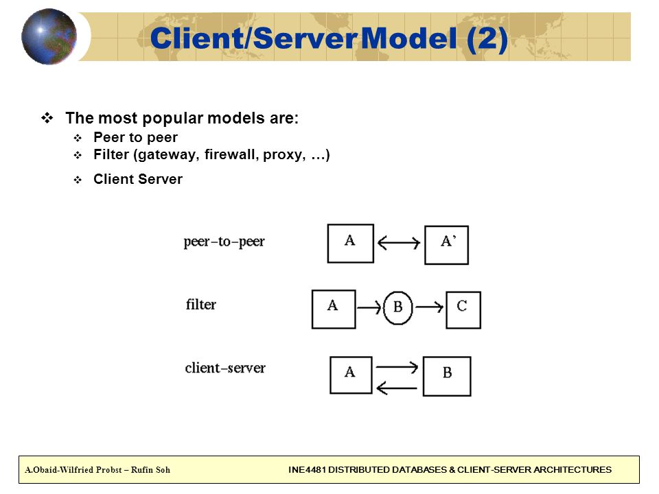 CONTENT (4) A.Obaid-Wilfried Probst – Rufin Soh INE4481 DISTRIBUTED DATABASES & CLIENT-SERVER ARCHITECTURES 1.Networks architectures 2.Client/Server 3.The middleware 4.RPC model 5.Gateways 6.Transparency 7.Client server requirements