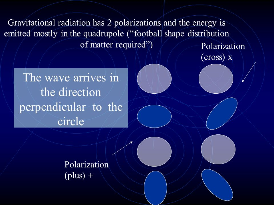 Acceleration of Mass creates Gravitational Waves The waves travel at the velocity of light (3x10^8m/s) and the waves amplitude goes downs with distanc