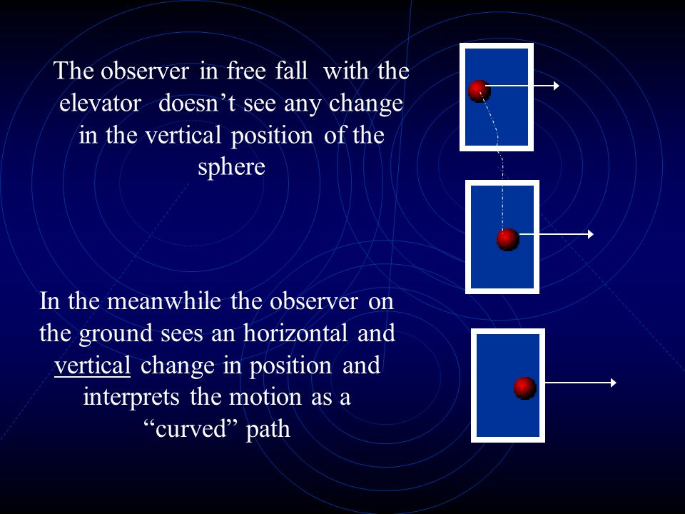 The observer in free fall with the elevator doesnt see any change in the vertical position of the sphere In the meanwhile the observer on the ground sees an horizontal and vertical change in position and interprets the motion as a curved path