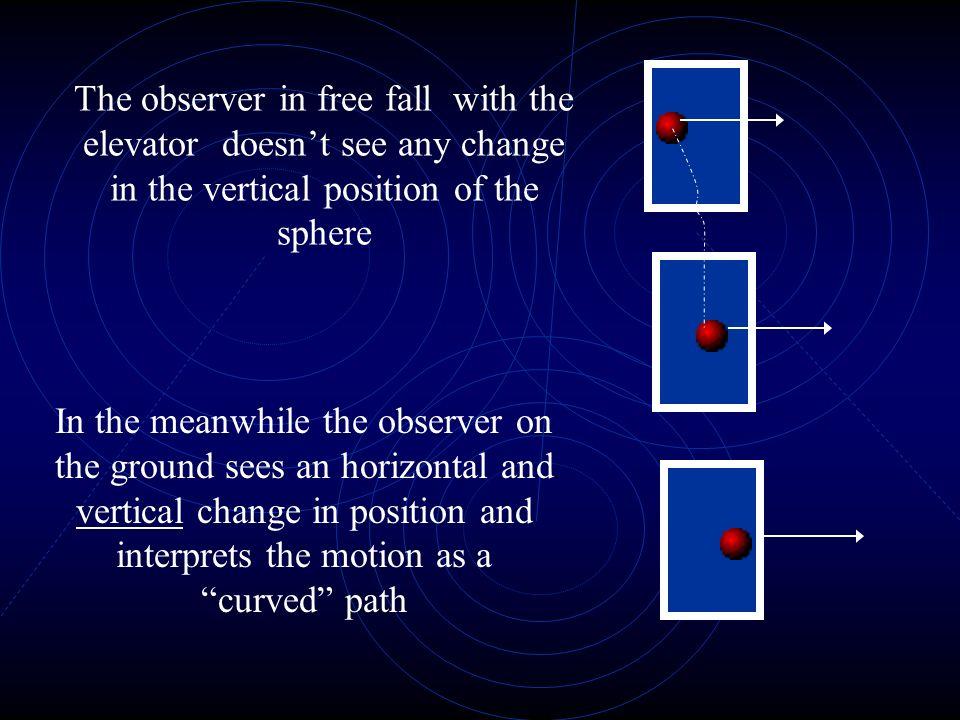 Interferometers Range of sensitivity on earth 10-1000 Hz In space 10^-4-1 Hz Mirror Semi-transparent Mirror 4 km Laser 10 Watts Photodetector Vacuum Pipes LIGO (USA, Louisiana & Washington) VIRGO (ITALY, Pisa) TAMA (JAPAN) GEO 600 (GERMANy, Postdam) LISA (NASA-ESA, In space, 2016)