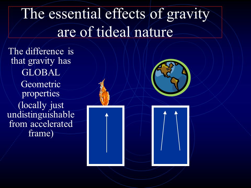 Also light can be bent Gravity = curvature in the Fabric of Space-Time As observed by the observer inside the elevator As observed by external observer The other way around If the acceleration is produced by gravity if acceleration is produced by rocket this is what it will be observed