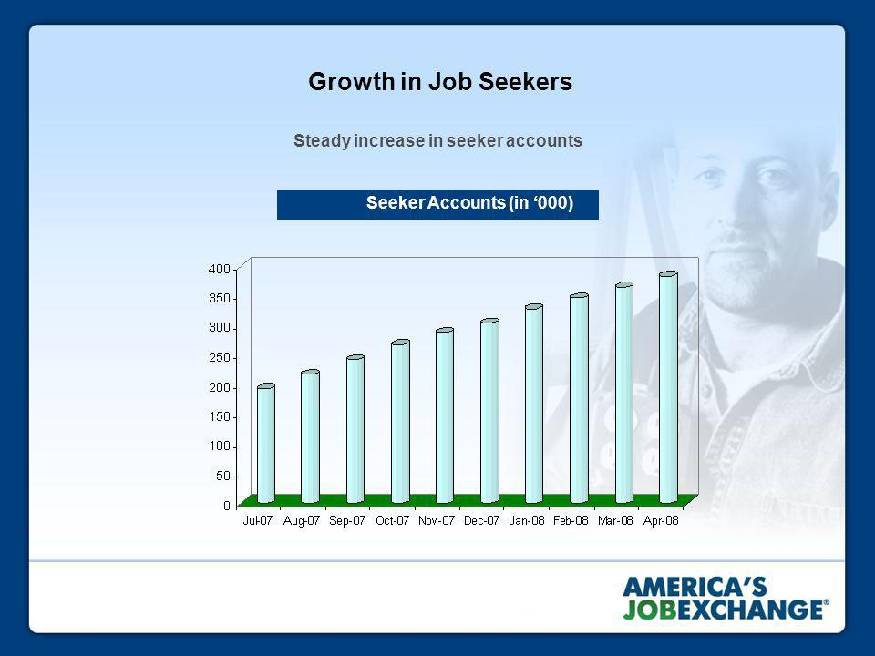 Growth in Job Seekers Steady increase in seeker accounts Seeker Accounts (in 000)