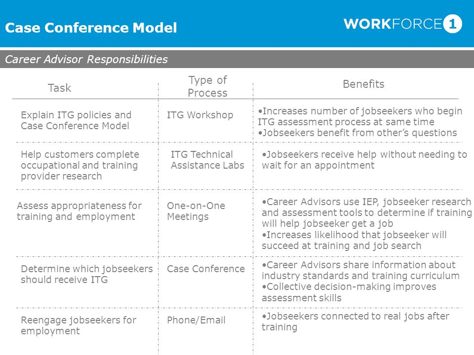 Case Conference Model Career Advisor Responsibilities Task Benefits Type of Process Explain ITG policies and Case Conference Model ITG Workshop Help c