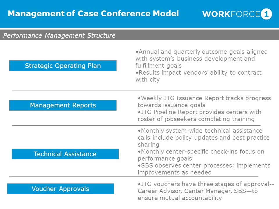 Management of Case Conference Model Performance Management Structure Strategic Operating Plan Weekly ITG Issuance Report tracks progress towards issua