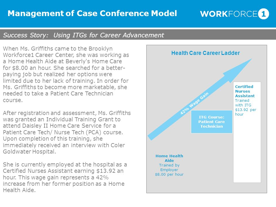 Management of Case Conference Model Success Story: Using ITGs for Career Advancement Health Care Career Ladder 42% Wage Gain Home Health Aide Trained