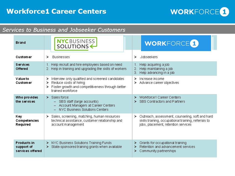 Services to Business and Jobseeker Customers Workforce1 Career Centers