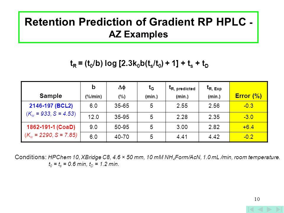 10 Retention Prediction of Gradient RP HPLC - AZ Examples Sample b tGtG t R, predicted t R, Exp Error (%) (%/min)(%)(min.) 2146-197 (BCL2) (K w = 933,