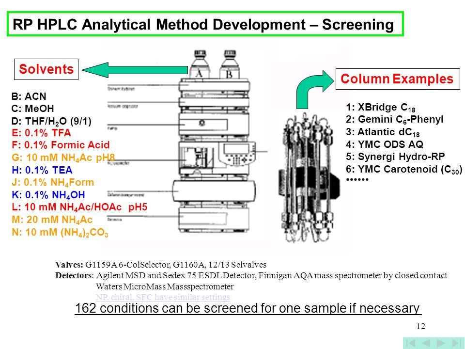 12 B: ACN C: MeOH D: THF/H 2 O (9/1) Solvents Column Examples 1: XBridge C 18 2: Gemini C 6 -Phenyl 3: Atlantic dC 18 4: YMC ODS AQ 5: Synergi Hydro-R